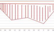 关于dev的chartcontrol折线图的问题