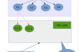 Mysql B+树,索引文件加载策略?没有加载进来的怎么读取