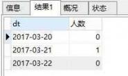 统计截止当天只出现两次的用户ID