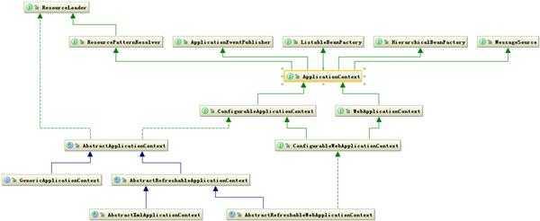 Spring源码UML类图