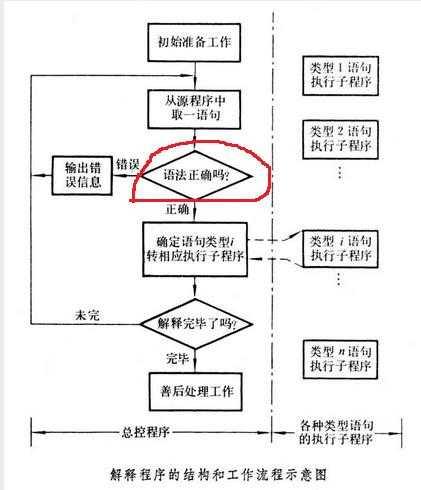 解释程序方式的过程