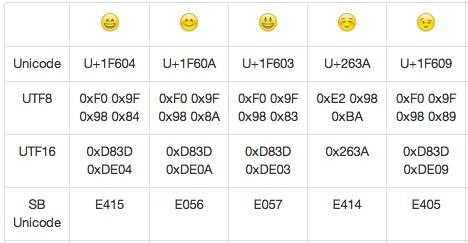 IOS 自带Emoji表情上传服务器问题