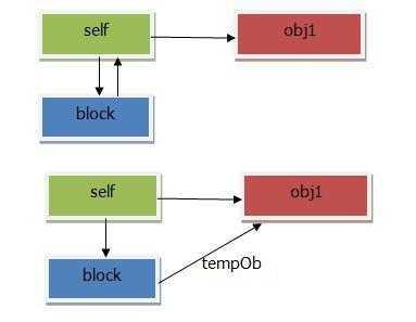 oc循环引用问题