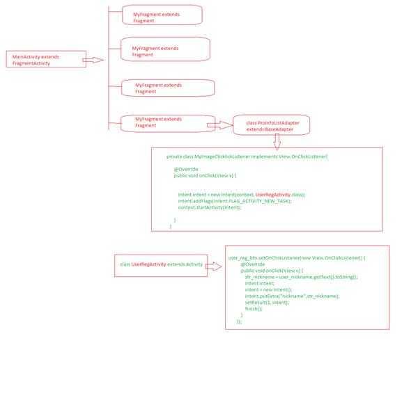 关于activity之间及activity与baseAdapter,activity与Fragment的数据传