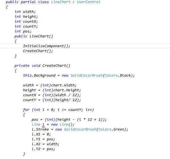 为什么本人在WPF用户控件中画直线不显示呀