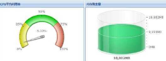 求饼状图、条形图等等控件 用于资源监控显示