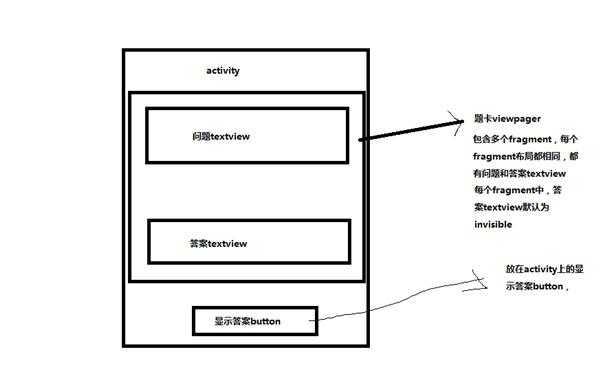 怎么样在activity中获取viewpager中fragment里的组件