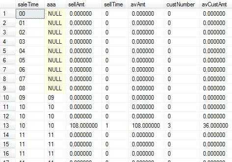 sql server CONVERT函数转换为mysql的语句