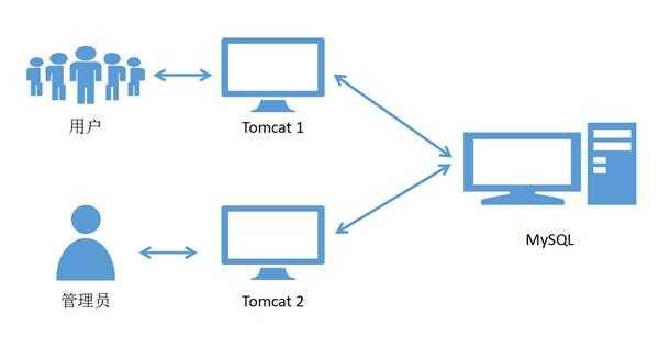 MySQL单库也会存在线程见数据不同步的情况吗