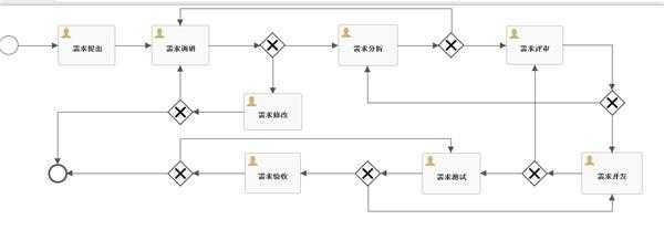 activiti modeler设计的流程发布货flow上的name不显示